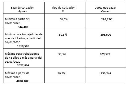 Tabla comparativa de las bases de cotización para 2020